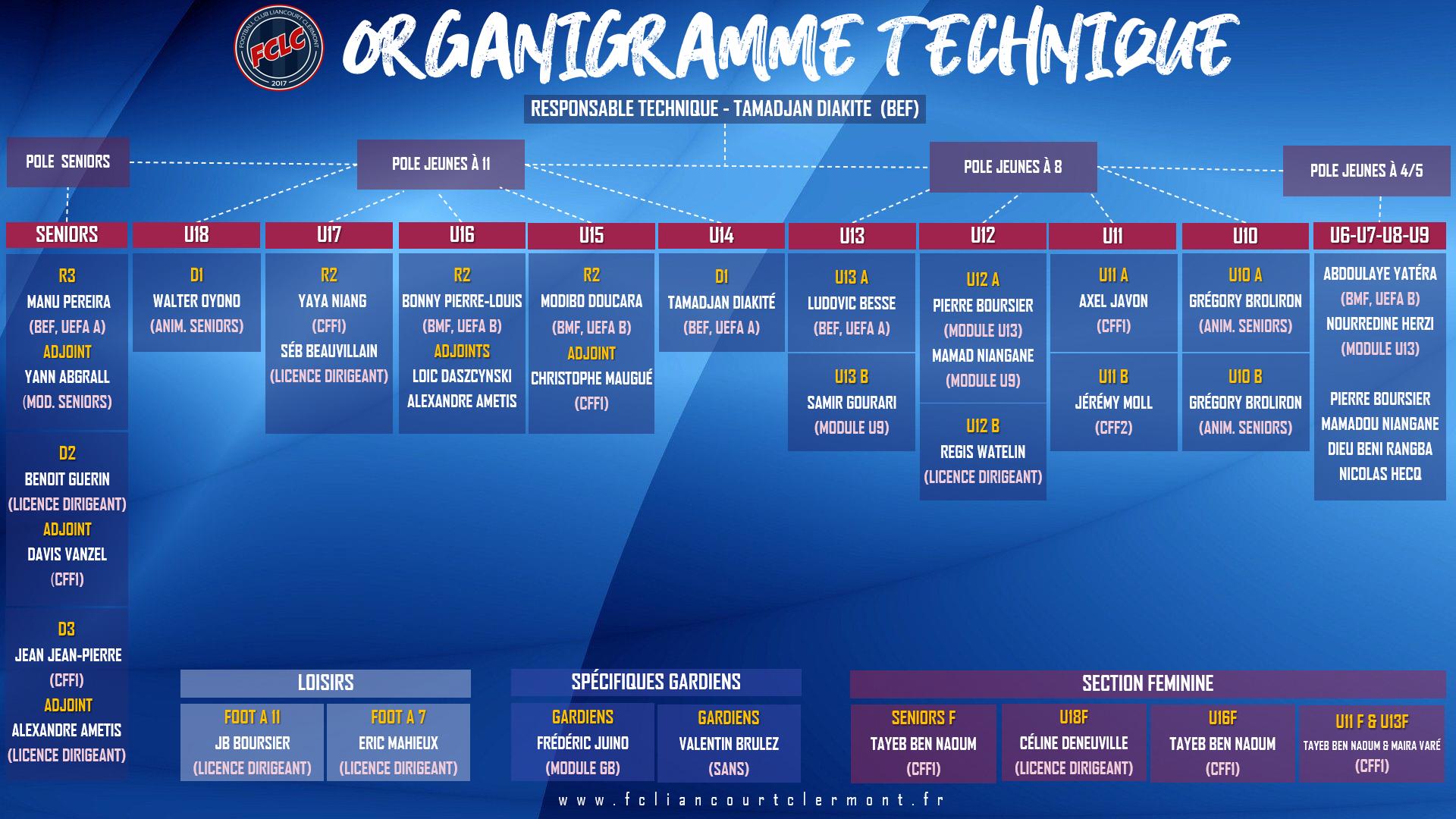 Organigramme tech